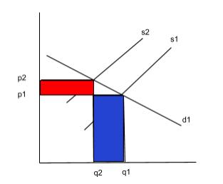 Demand Price Elasticity Diagram