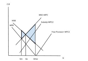 MSC MPC diagram