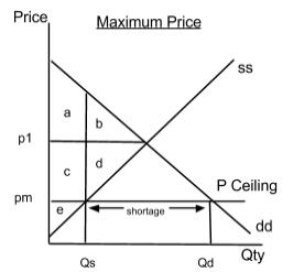 Maximum price diagram