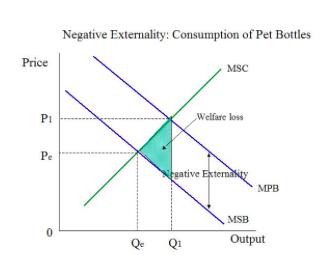 Negative Externality Diagram
