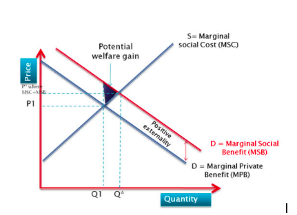 Positive externality diagram