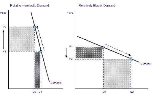Price Demand Curve