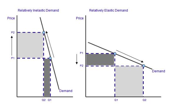 Price Elasticity Diagram