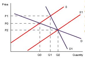 Price Quantity curve