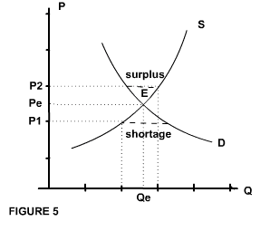 Price and Demand diagram