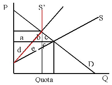 Quota diagram