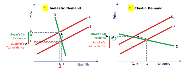 buyer tax supplier tax diagram
