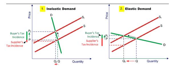 Taxi Fuel Price Elasticity Diagram