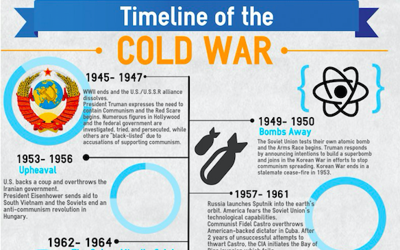 time line of the cold war Using a variety of web-based resources, students will create a timeline of the  major events of the cold war and explain their effect on canada.