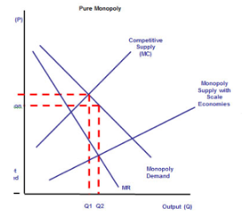 Discuss if PC is more desirable than a monopoly  Quintessential Education   Premium IPIBOA