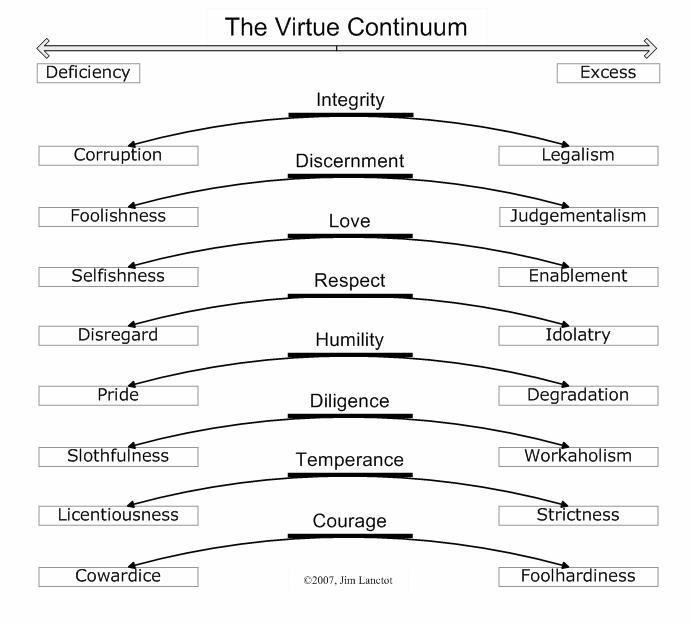 Jim Lanctot's Virtue Continuum - Quintessential Education ...