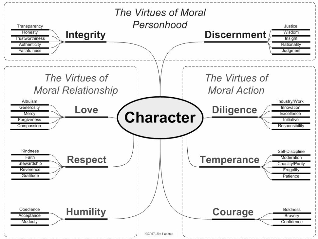 character strengths and virtues pdf