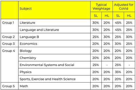 Table of IA weightage for IB final exam
