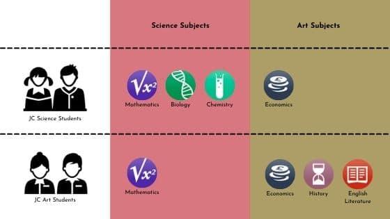 JC students common subject combination